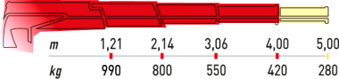 Hydraulická ruka Maxilift 180.3