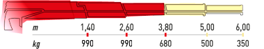 Hydraulická ruka Maxilift 270L