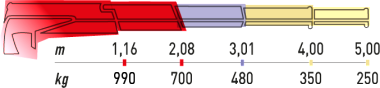 Hydraulická ruka Maxilift ML 150.1