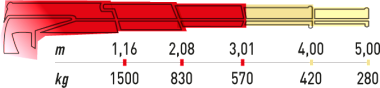 Hydraulická ruka Maxilift ML 180.2