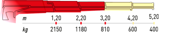 Hydraulická ruka Maxilift ML 270.2
