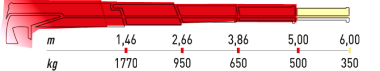 Hydraulická ruka Maxilift ML 270L.3